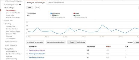 Google Webmastertool Suchanfragen Liste
